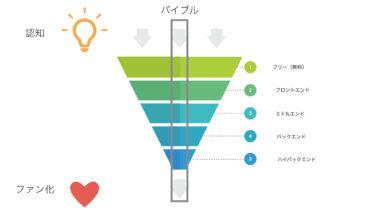 WEBマーケティングで商品設計では、顧客を省いていくことが重要な理由とは?